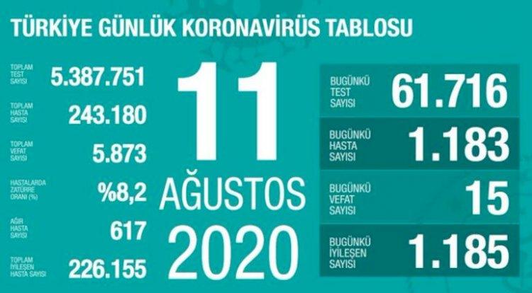 11 Ağustos korona tablosu ve vaka sayısı Sağlık Bakanı Fahrettin Koca tarafından açıklandı!